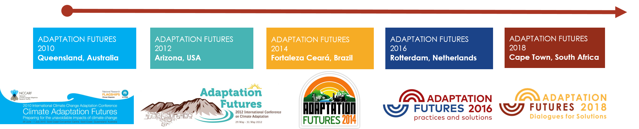 Adaptation Futures 2018 – 18 – 21 June 2018 | 5TH